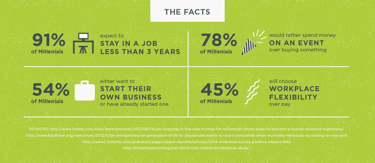 Millennial Facts