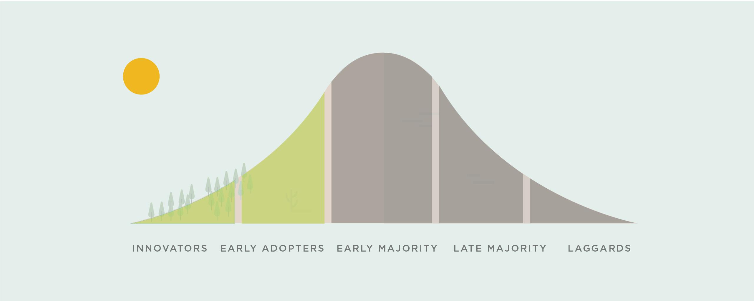 timeline of technology adoption